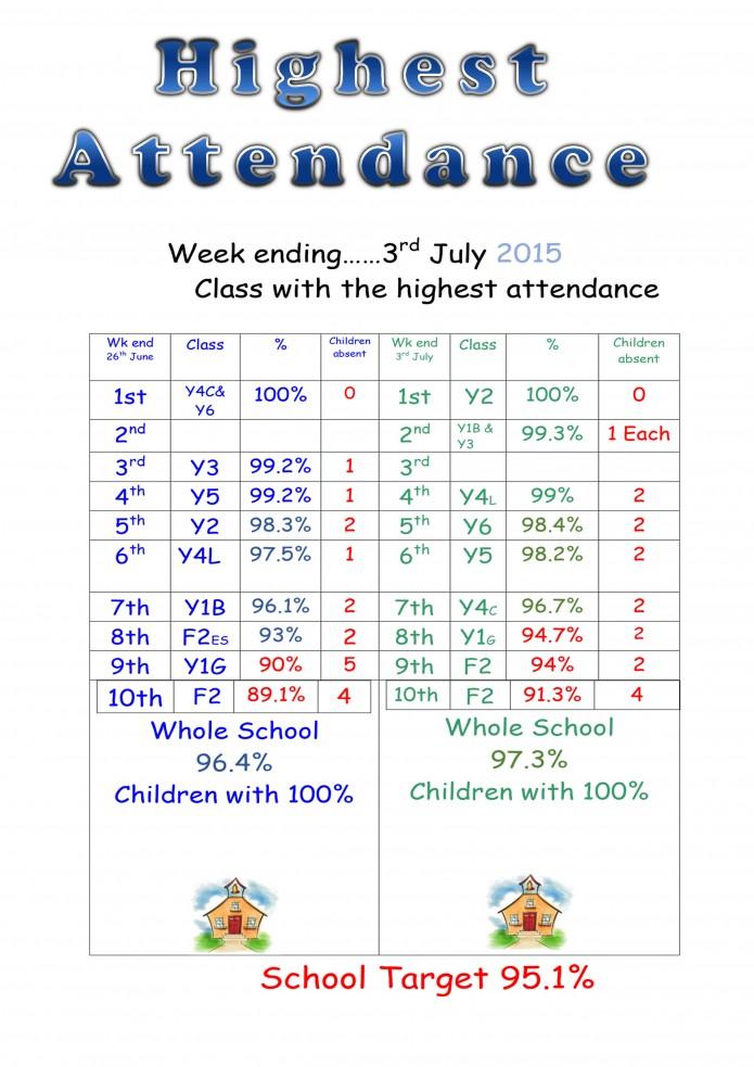 Highest Attendance 3rd July